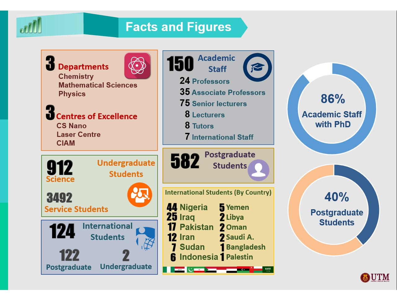 Facts Amp Figures Faculty Of Science